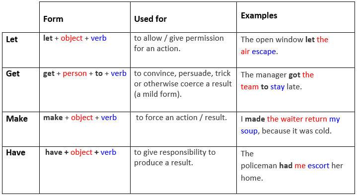 let, get, make และ have ใช้อย่างไรใน ข้อสอบโทอิคพารท์ 5?